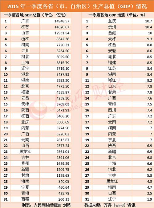 福建gdp都达到二千亿元的省份_第一季度各地GDP排名出炉 河北位列第27位