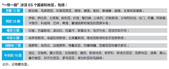 """【沿线国家投资路线图】""""一带一路""""沿线国家简介"""