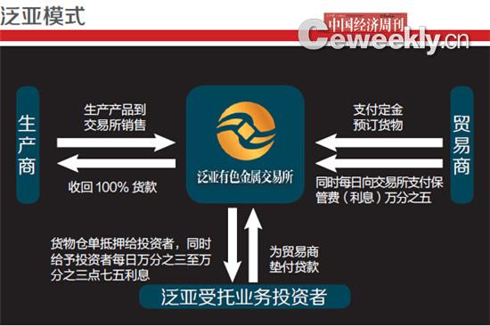 p21 编辑制图:《中国经济周刊》采制中心