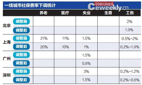 p54-资料来源:据公开资料整理 编辑制图:《中国经济周刊》 采制中心