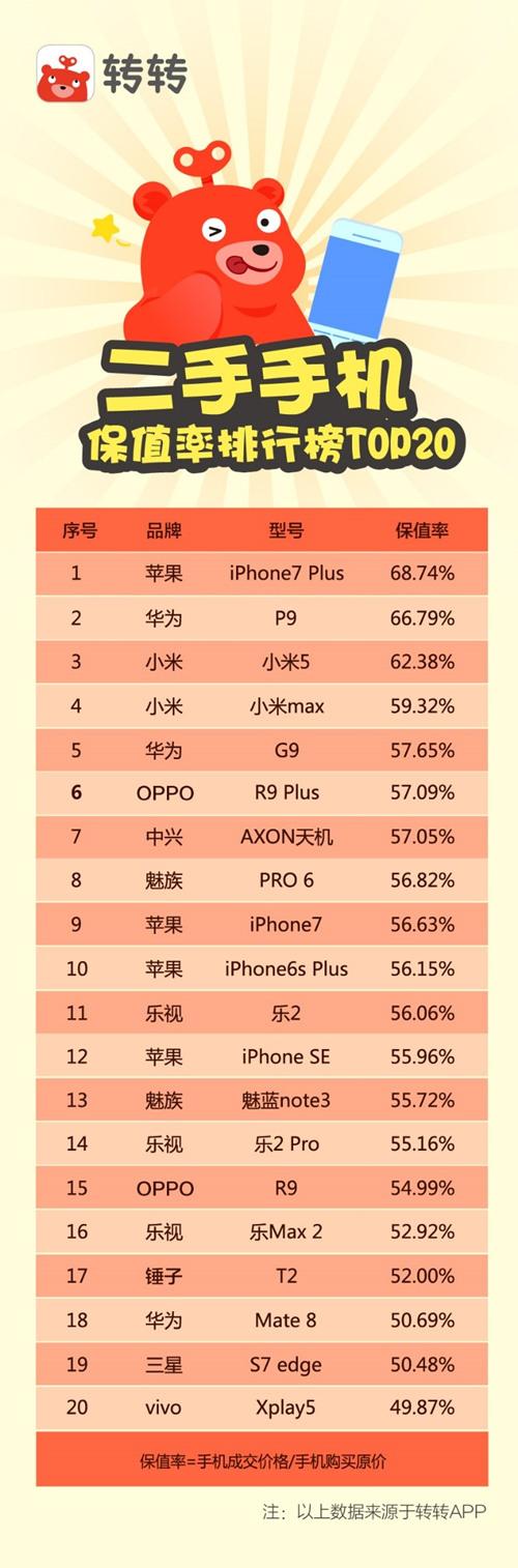 二手手机保值排行榜_副本