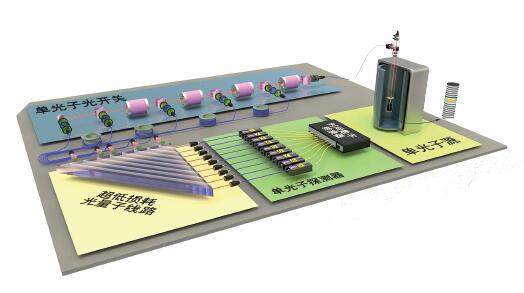 38 基于单光子的量子计算原型机结构