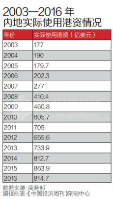 香港回归20年经济总量_香港回归20年绘画