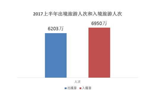 2017上半年出境旅游人次和入境旅游人次