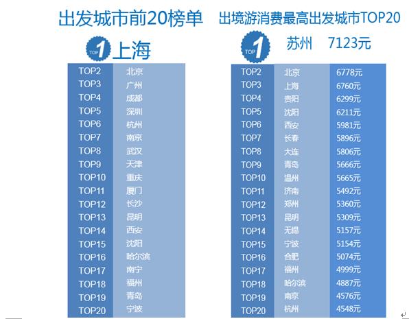 出发城市前20榜单以及出境旅游消费最高出发城市TOP20