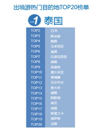 出境游热门目的地TOP20榜单