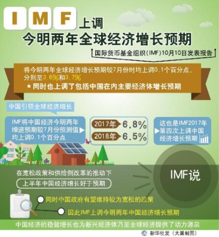 资料图表:IMF上调今明两年全球经济增长预期 新华社发 大巢 制图