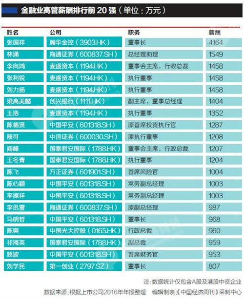 任泽平跳槽刷爆朋友圈 1500万元年薪背后的薪酬江湖