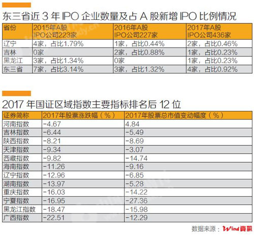 东三省上市公司数据盘点 炒股也不过山海关?