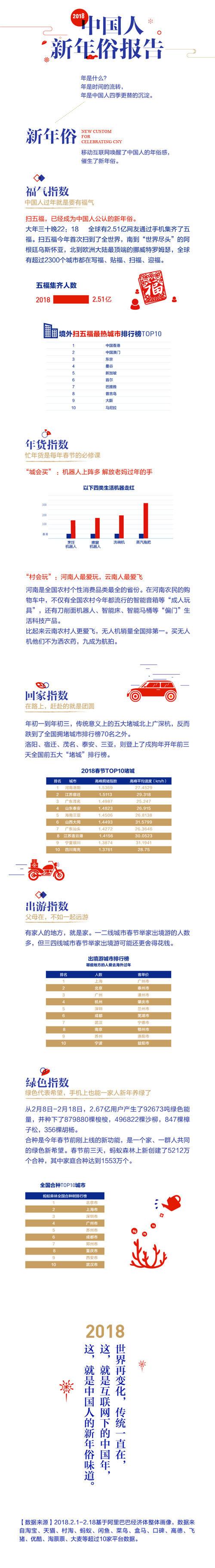 【长图文2】2018中国人新年俗报告之新年俗