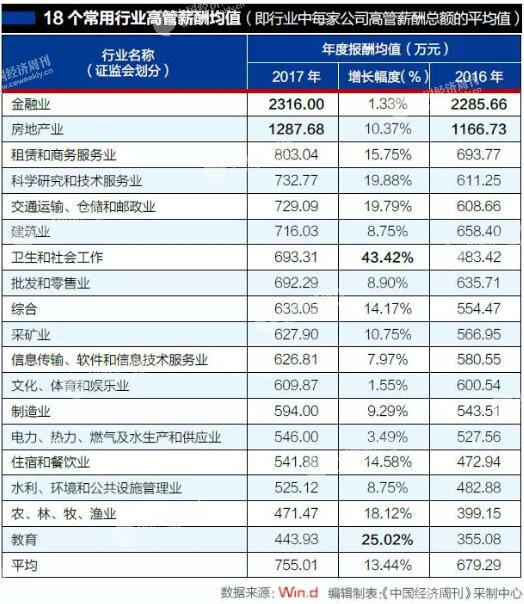 2017年A股上市公司高管薪酬大比拼
