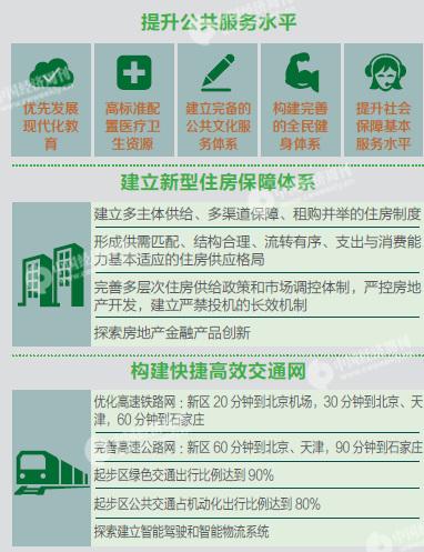 """24-5 资料来源:新华网""""划重点!《河北雄安新区规划纲要》发布"""" 编辑制图:《中国经济周刊》采制中心"""