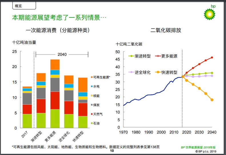 《bp世界能源展望》2019年中文版 !中国经济展望 !发布:中国