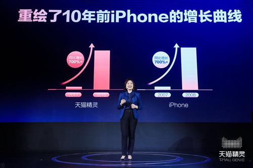 天猫精灵700%的增长曲线,只有10年前iPhone做到过