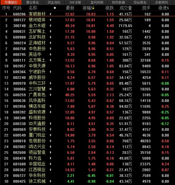 稀土永磁概念板块8只股票涨停。东方财富Choice数据截图