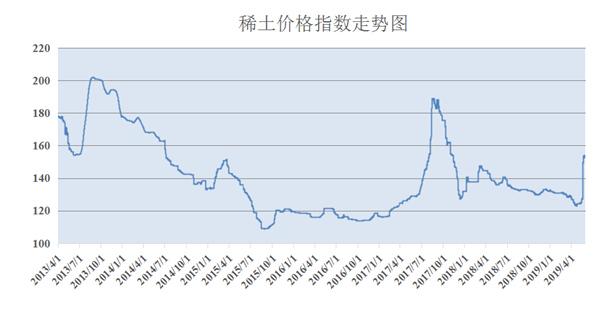 图片来源:中国稀土行业协会