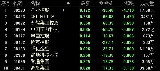 6月25日港股跌幅前十名
