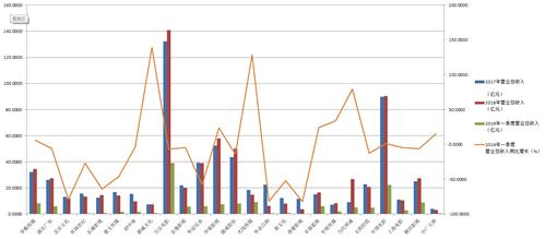 2017年至2019年一季度广播、电视、电影和影视录音制作业营收数据 数据来源:东方财富Choice