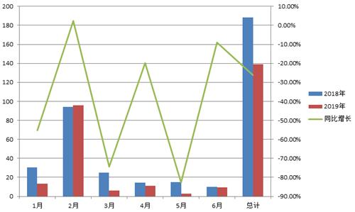 国产电影单月票房概况(单位:亿元)数据来源:灯塔专业版