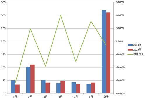 全部产地单月票房概况(单位:亿元)数据来源:灯塔专业版