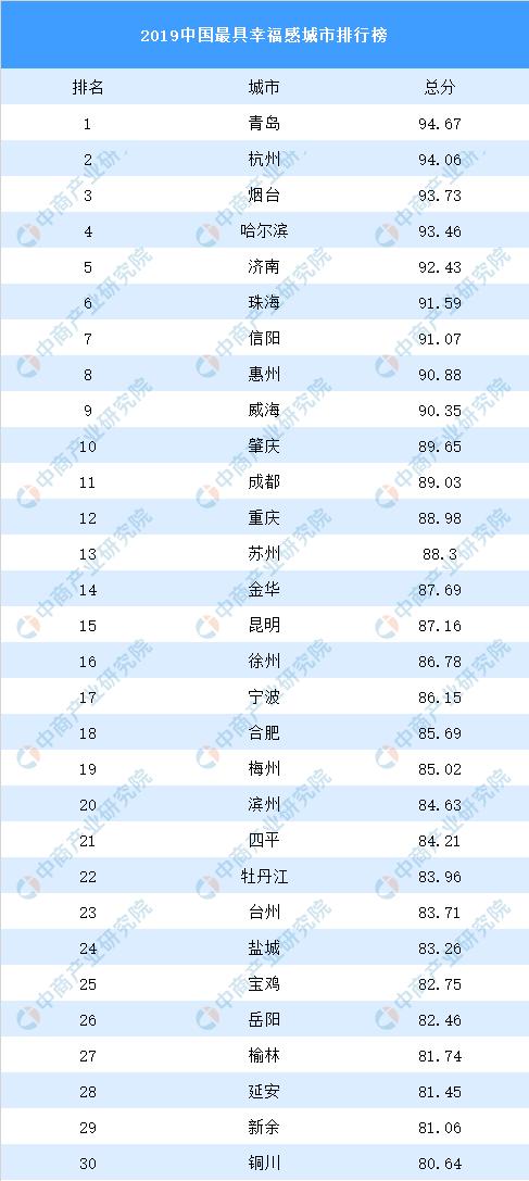 你幸福吗?2019中国最具幸福感城市排行榜出炉青岛第一
