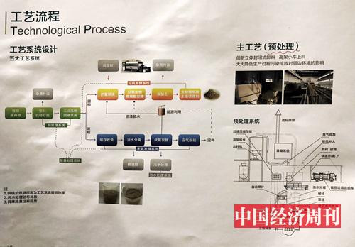 """图2:上海市闵行区餐厨再生资源中心垃圾处理技术""""五大工艺""""示意图"""