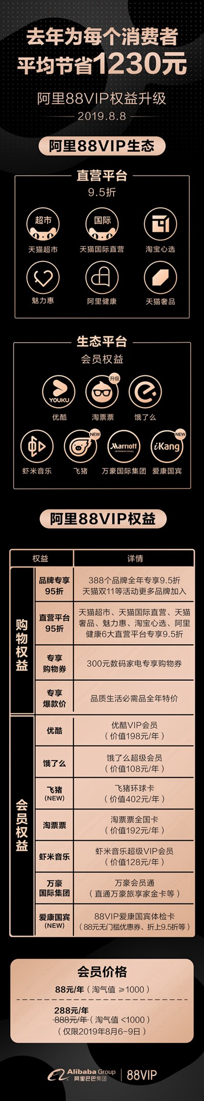 阿里88VIP权益