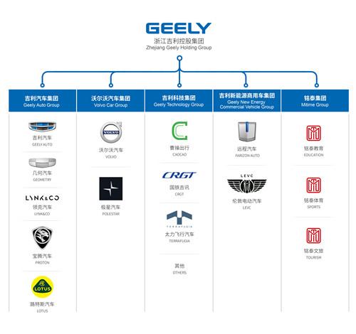 吉利控股集团管理架构