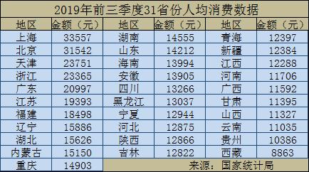 前三季度上海北京人均消费超3万