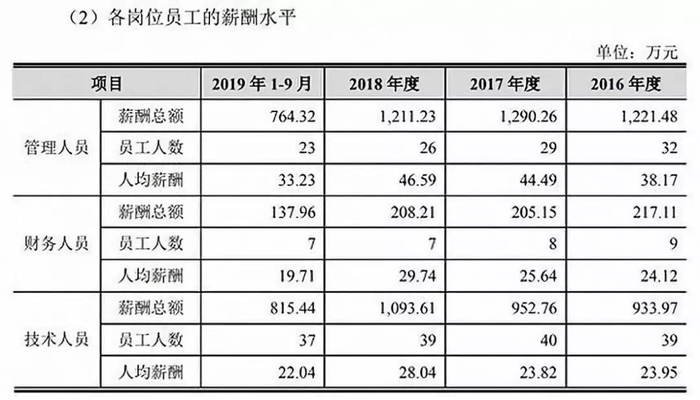 来源:京沪高铁招股书2