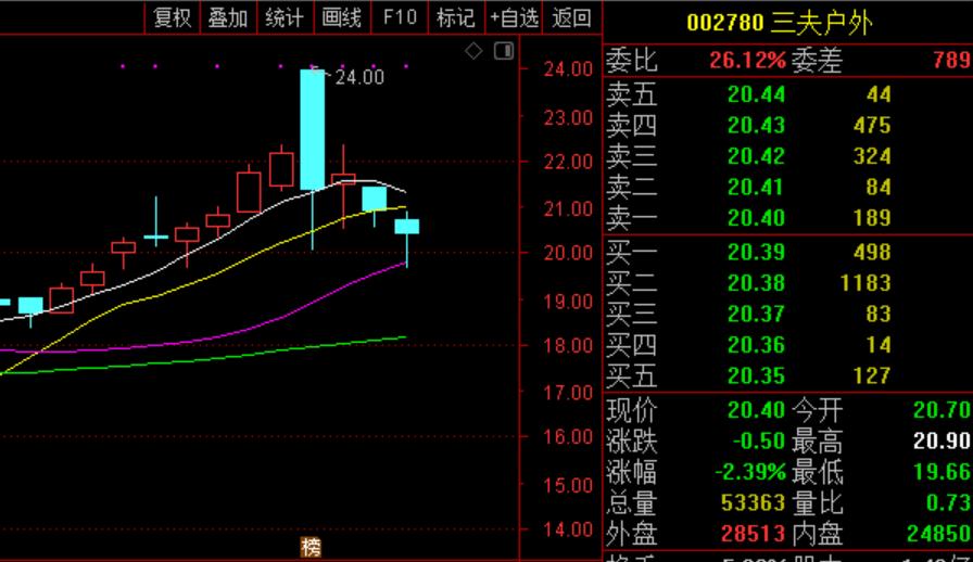 三夫户外近期股价走势图