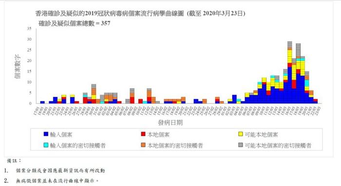 图片来源:香港特区政府卫生署