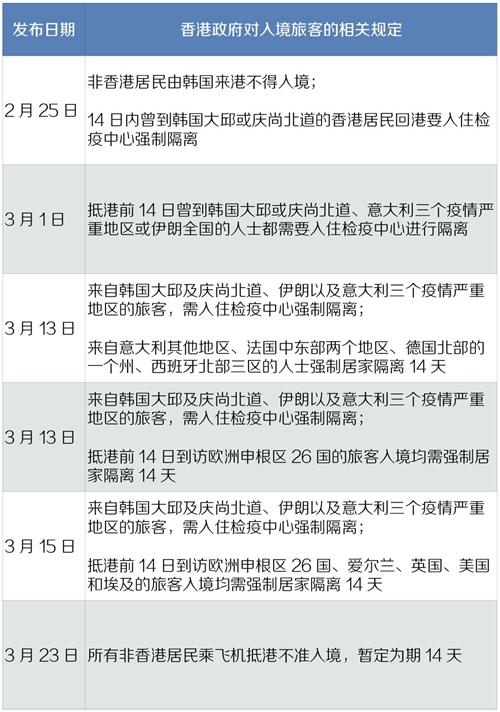 《中国经济周刊》记者根据香港近一个月来关于入境检疫发布的相关政策整理