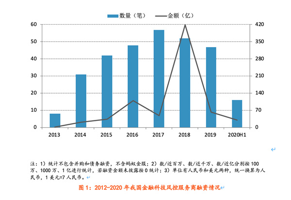 图1:2012-2020年我国金融科技风控服务商融资情况,资料来源:零壹智库
