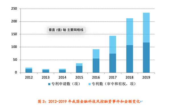 图3:2012-2019年我国金融科技风控融资事件和金额变化,资料来源:SooPAT,零壹智库