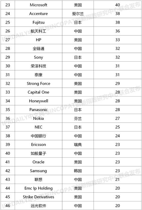 全球区块链发明专利排行榜:阿里腾讯浪潮包揽前三,中国企业占46%
