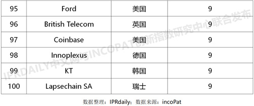 IPRdaily榜单5