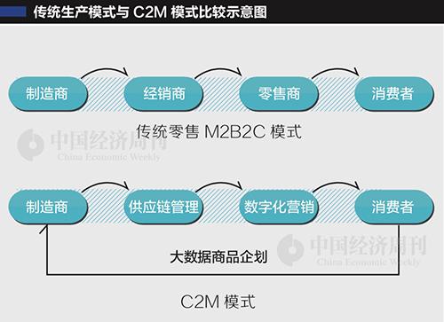 76 编辑制图:《中国经济周刊》 采制中心