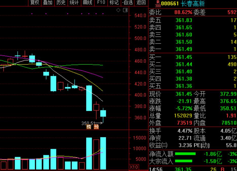 长春高新近期股价走势图