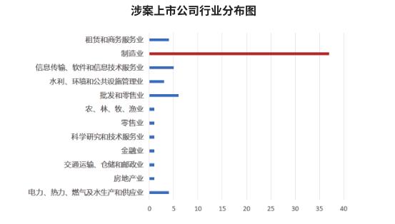 """制造业上市公司竟成""""重灾区""""  2018-2020年上市公司行政、刑事风险白皮书在沪发布"""
