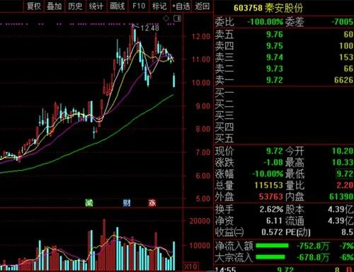 秦安股份近期股價走勢圖
