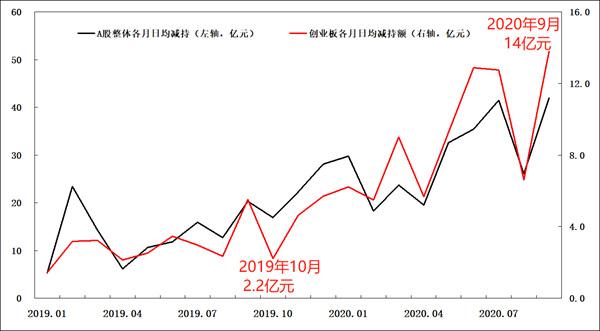 数据截至2020年9月25日  《中国经济周刊》记者据公开资料整理