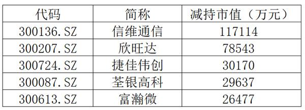统计时间 2020年9月1日至25日 《中国经济周刊》记者据公开资料整理