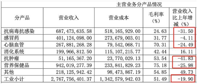 哈药股份:公司亏损10个亿,高管薪酬却大增