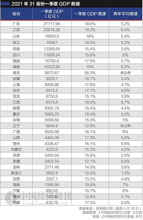 省份gdp_人口普查数据出炉了,那广东、江苏、上海、浙江等31省份的人均...