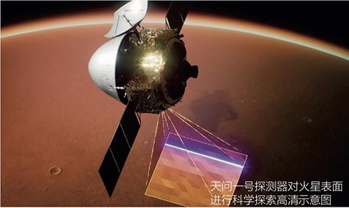19-1 天問一號探測器對火星表面進行科學探索高清示意圖