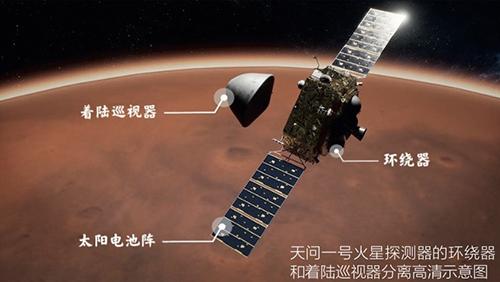 19-2 天問一號火星探測器的環繞器和著陸巡視器分離高清示意圖