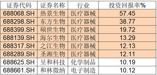 科创板313家公司中,数量最多的不是北上广深,而是苏州