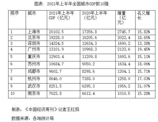半年gdp全国_2021年上半年GDP全国10强城市出炉:上海拔头筹,广州武汉高涨逆袭