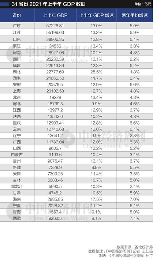 上半年安徽gdp_安徽阜阳上半年GDP接近1490亿元,预计今年经济大概率突破3000亿